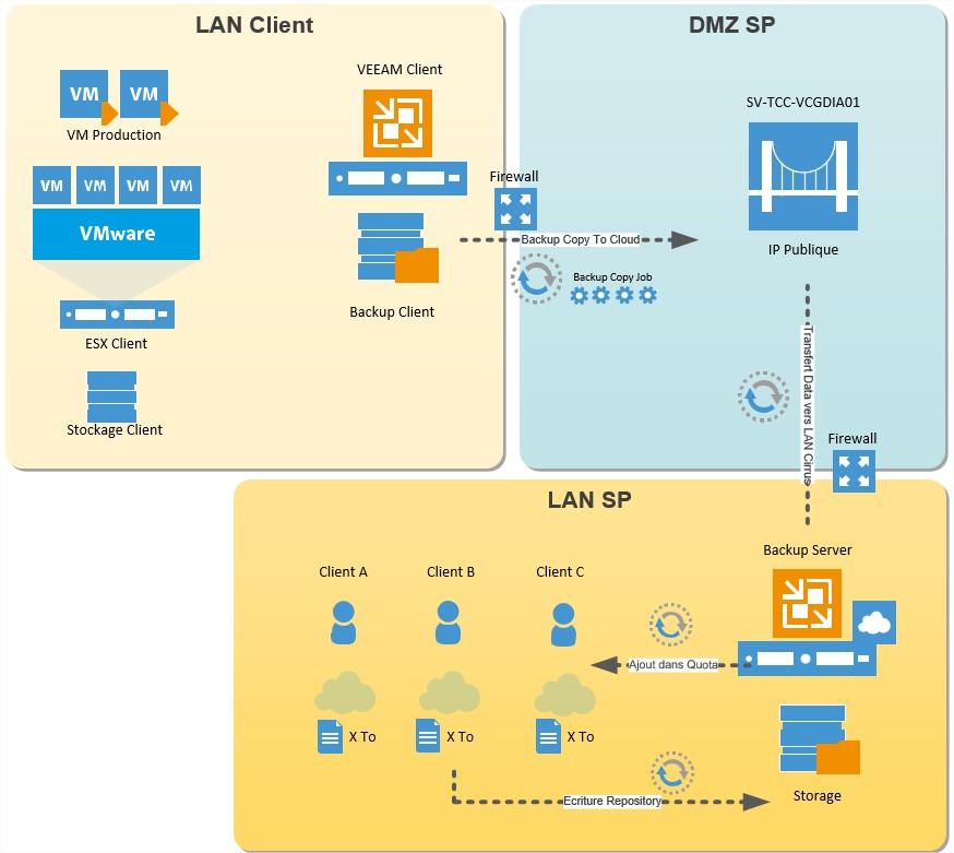 VEEAM Cloud Connect - Connexion Tenant & SP 1